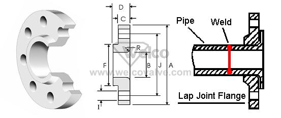 Lap Joint Flanges : Lap joint flange welco valve flow control solution